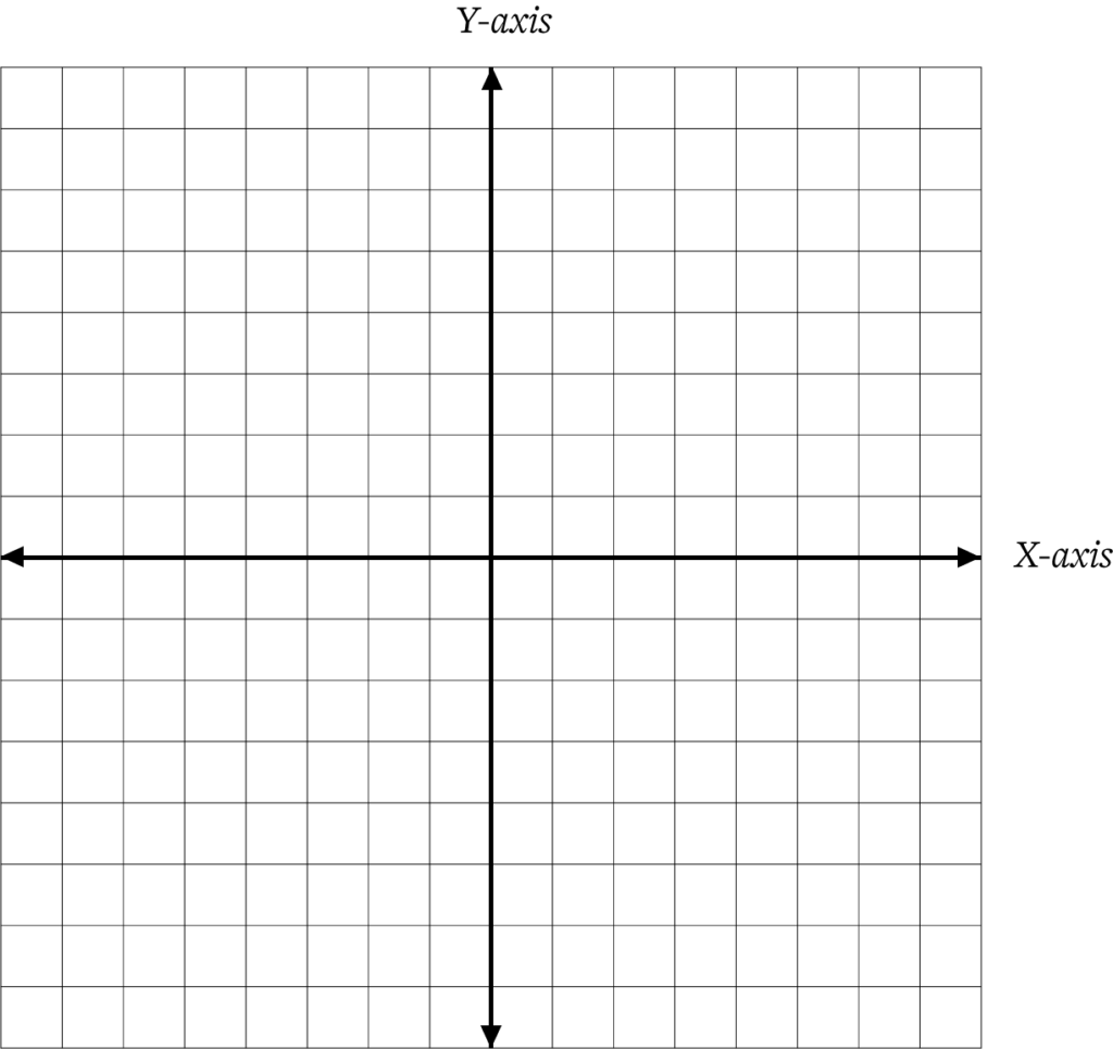 The X-axis and Y-axis in a Cartesian coordinate system